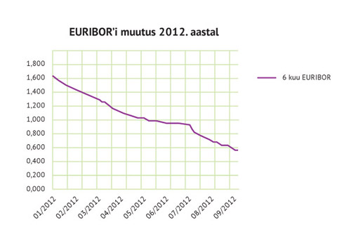 EURIBOR'i muutus 2012. aastal